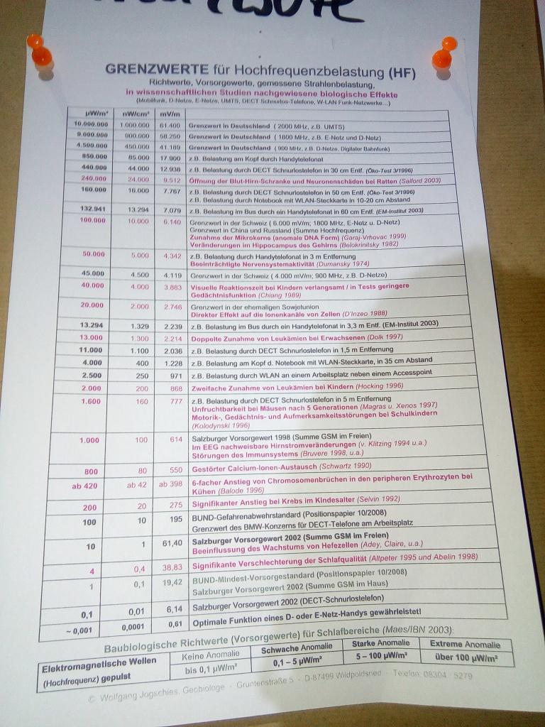 Grenzwerte für Hochfrequenzbelastugen (HF)